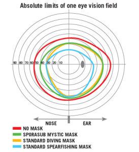 Mystic Vision Limits